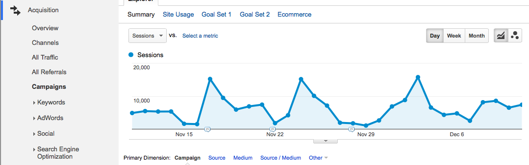 Google Analytics campaign tagging