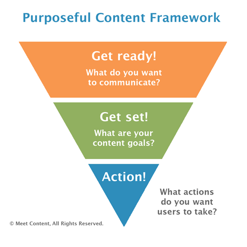 Purposeful Content Framework: Get ready! Get Set! Action!